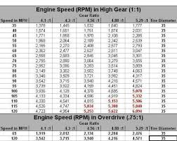 Tire Size And Gear Ratio Ih8mud Forum