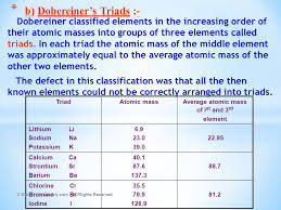 CHAPTER - 5 PERIODIC CLASSIFICATION OF ELEMENTS - ppt video online ...