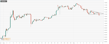 Usd Cnh Technical Analysis At Three Week Lows On President
