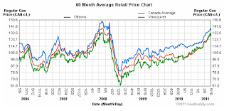 Historical Gas Price Charts Peoples Bank Al