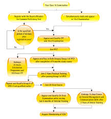Ca Chart File Ca Course Flowchart Png Wikimedia Commons