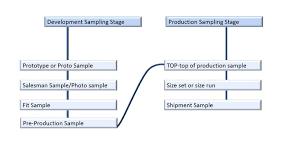 Sampling Process Blog 3d Digital Pattern Making For Apparel