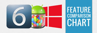 Ios 6 Vs Android 4 2 Vs Windows Phone 8 Feature Comparison Chart