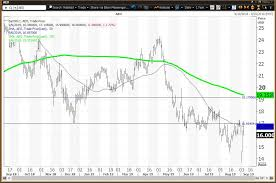American Eagle Still Below Reversion To The Mean