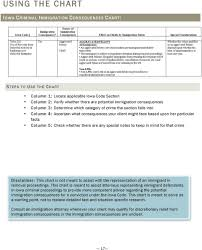 Iowa Sentencing Chart Guide To Immigration Consequences For Iowa Criminal