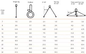 Chain Sling Chart Dermot Redmond Engineering Ltd Chain Sling Load Chart
