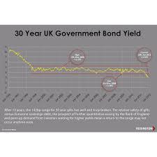 Long Gilt Chart Chart Showing Long Term History Of Uk Gilt Rates Pensions
