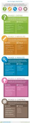 best ideas about marketing interview questions dmaic step by step infographic