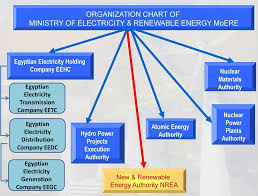 Organization Chart Of Ministry Of Electricity Renewable
