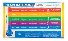 Target Bpm Chart Teach Nique Activity Based Heart Rate Banner