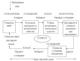 Курсовая работа Коммуникации в организации ru С точки зрения менеджмента это приводит к снижению степени вероятности достижения целей зависящих от этих коммуникаций На рисунке 2 наглядно представлен