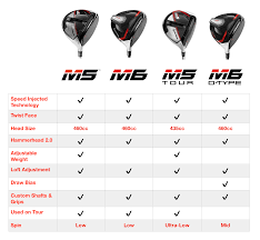 Taylormade Custom Shaft Chart M5 M6 Chart Golf Exchange