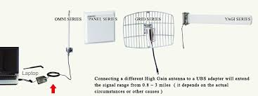 wireless antenna wifi antenna 2 4ghz 5ghz wlan antenna rf connector rf pigtail cable lightning protector 802 11 a b g omni panel yagi grid antenna