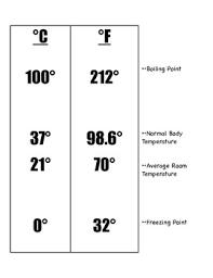 Temperature Chart Mini Lesson And Printable Fahrenheit And Celsius