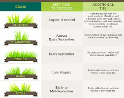 Fall Lawn Care When To Fertilize Your Lawn Chart Lawn