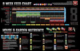 Veg Bloom Feed Chart Feeding Schedules