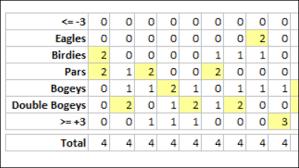 Excel Golf Scores Workbook