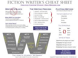 Fiction Writer S Cheat Sheet By Ripleynox On Deviantart