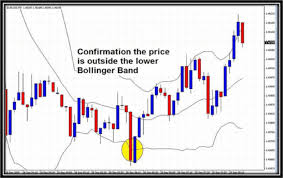 Bollinger Bands 5 Minute Chart Bollinger Bands Spike Scalping Forex Strategies Forex
