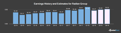 earnings by quarter for radian group nyse rdn