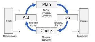 How To Do A Chart Audit What Do You Audit