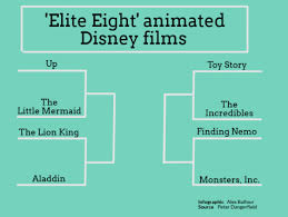 Disney Movie Chart Science Department Creates Disney Themed Bracket Competition