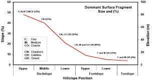 Ssm Ch 2 Landscapes Geomorphology And Site Description