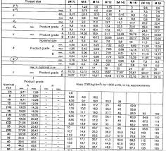 Bolt Screw Chart How To Calculate The Weight Of A Standard Fastener A Bolt