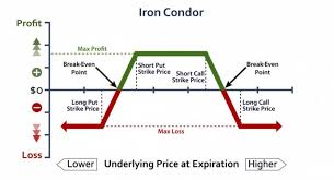 Iron Condor Chart Iron Condors Income Switch
