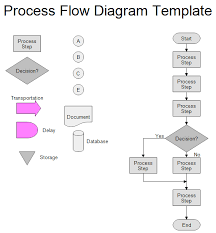 Operation Flow Chart Template Process Flow Chart Template