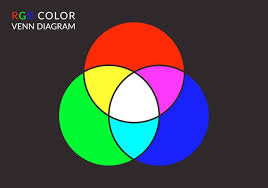 Venn Diagram Color Free Vector Rgb Color Venn Diagram Download Free Vector Art Stock