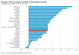 Canada Population Growth Chart Is Windsor Shrinking Research Points To Lack Of Population
