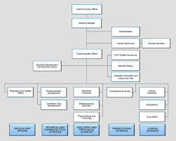 Company Organizational Charts Quick Tips For Lawyers Chart Of Coca