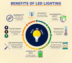 12 Benefits Of Using Led Lights