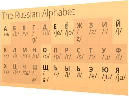 All the sounds used in the english language with sound recordings and symbols in the international phonetic alphabet. Pronunciation Training Learn Russian Online With Certified Private Teacher