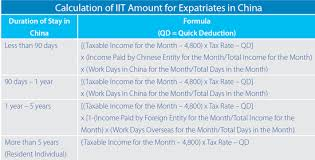 How To Calculate Your 2013 Expatriate Individual Income Tax