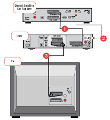 sky multiroom wiring diagram wirdig tivo setup diagram uk tivo get image about wiring diagram