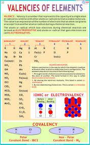 Valencies Of Elements Charts