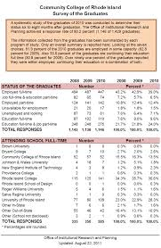 Printable Surveys Survey of Graduates Institutional Research and Assessment 64