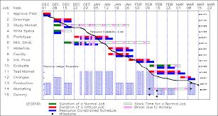 Gantt Chart Procedure Gantt Procedure