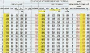 Revised Pay Scale 2017 18 Chart Apna Jobs Blogspot Bank Wage Revision 2012 2017 Tentative