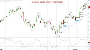 Euro Stoxx 50 Future Sep 19 Bull Trend Extends
