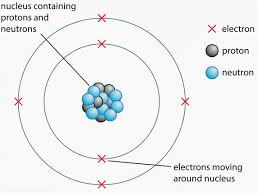 Structure Of Atom Chemistry Structure Of The Atom