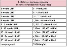 Hcg Levels After Ivf Chart Low But Doubling Hcg Spotting Cramping The Bump