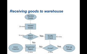 Solved The Following Flow Chart Shows An Inspection Proce