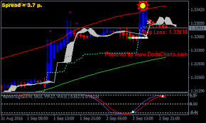Solar Wind Joy Forex Renko Chart Strategy Forex Mt4 Indicators