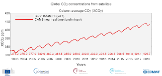 Climate Change Chart 2015 Last Four Years Have Been The Warmest On Record And Co2