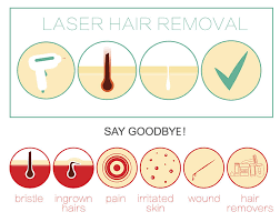 using laser hair removal to eliminate
