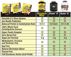 Healthy Food Replacement Chart Mammoth Meal