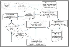 Hospital Billing And Coding Process Medical Billing